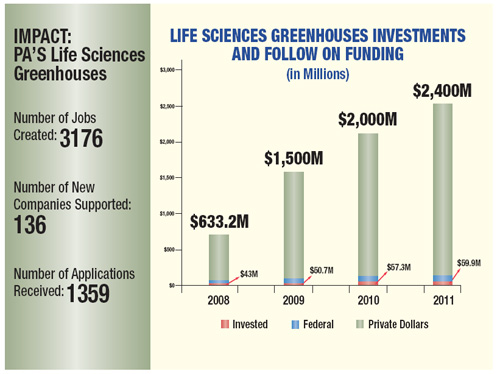 Life Sciences Greenhouses Investments and Follow on Funding