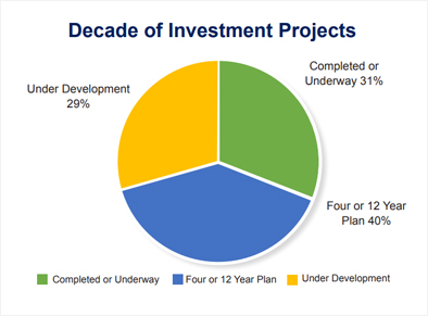 Decade of Investment Projects